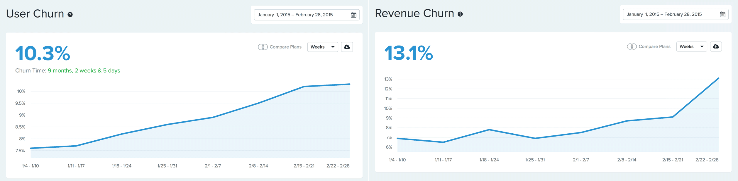 these are two example graphs showing user churn and reveneue churn