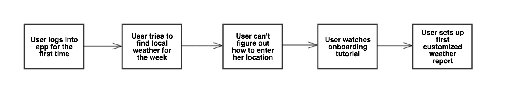 A flowchart for a UX journey map. The user logs into the app for the first time, tries to find local weather for the week, can't figure out how to enter her location, watches an onboarding tutorial, and finally sets up first customized weather report. User journeymap example. Example of UX map.
