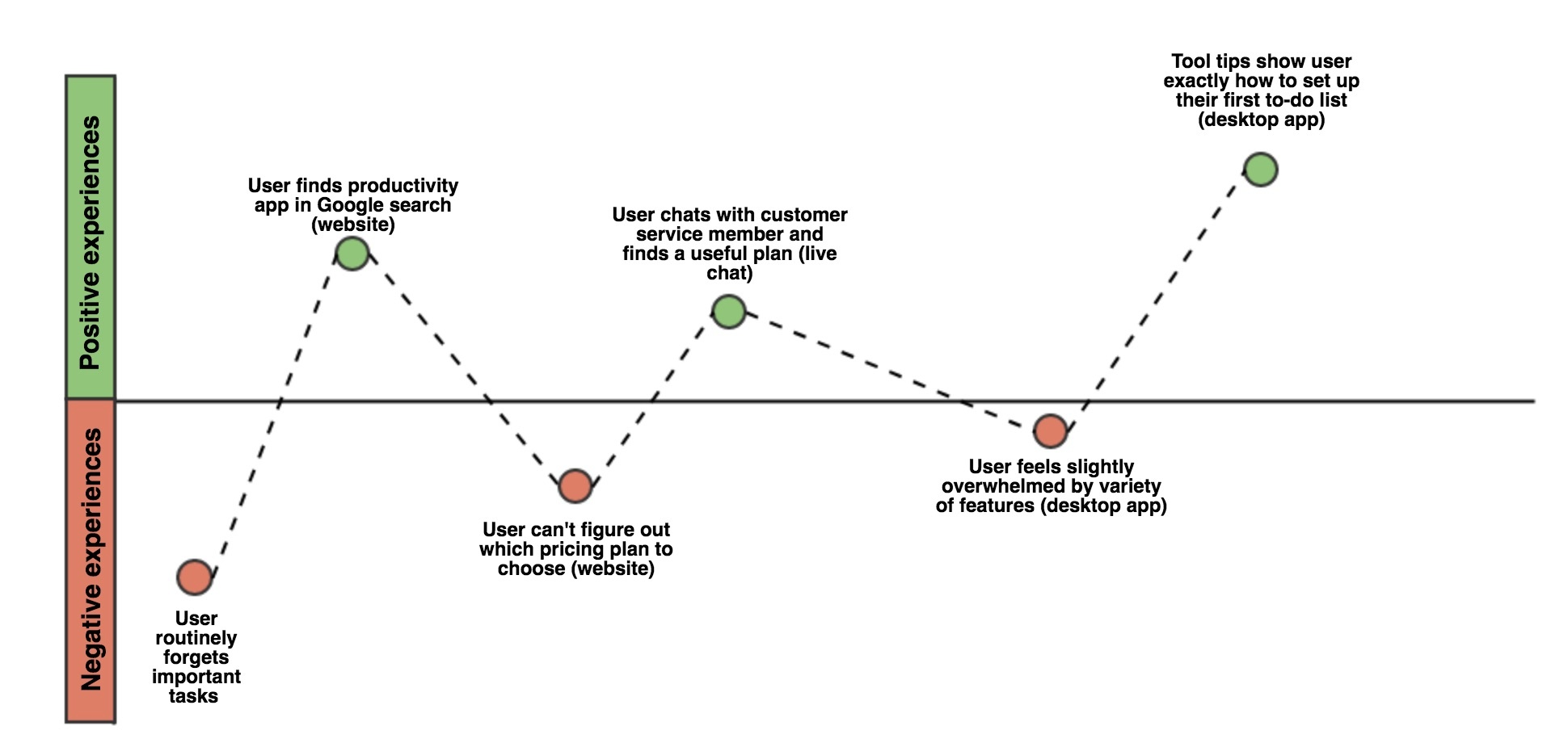 UX map. A graph that shows positive and negative experiences in a user journey—plotted on a bar graph. A user journeymap can be simple and include the channels in which these interactions happen.