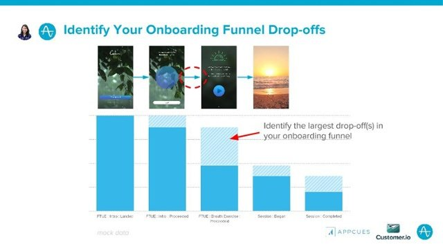 Identify Your Onboarding Funnel Drop-offs