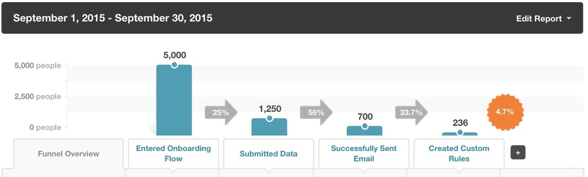 kissmetrics funnel report onboarding example