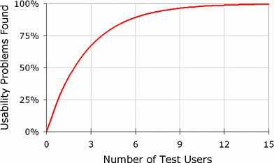 usability-test-number-users.png