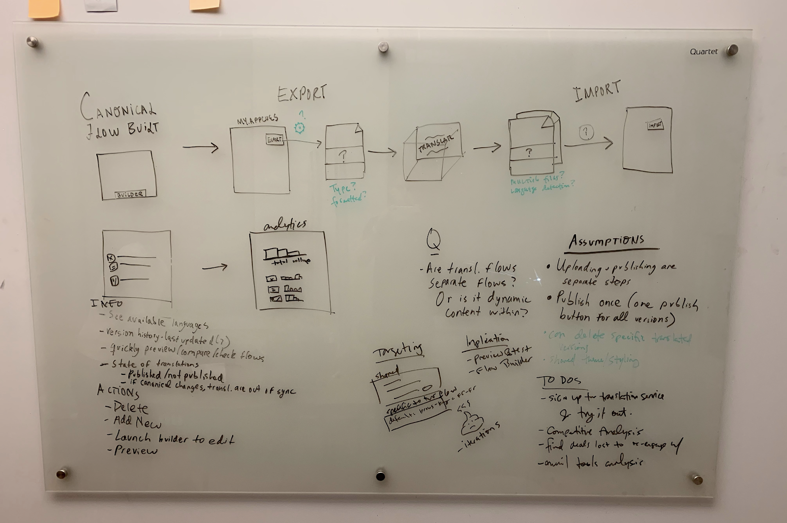 this is a photo of a whiteboard brainstorming session from a product design team, with notes and drawings