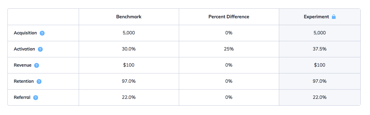 this is a chart comparing the 5 pirate metrics: acquisition, activation, revenue, retention, and referral