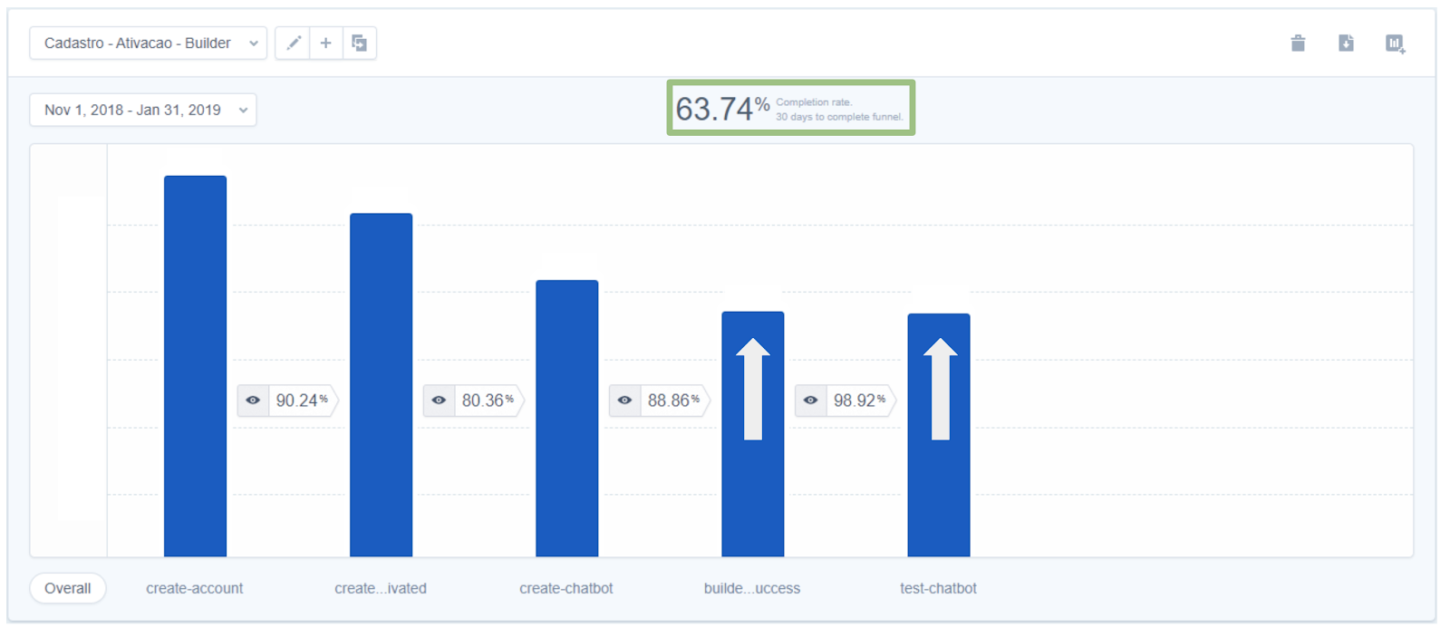this is a bar chart showing an activation funnel with a good completion rate/ activation rate. this image shows an activation rate for new users of 63.74%