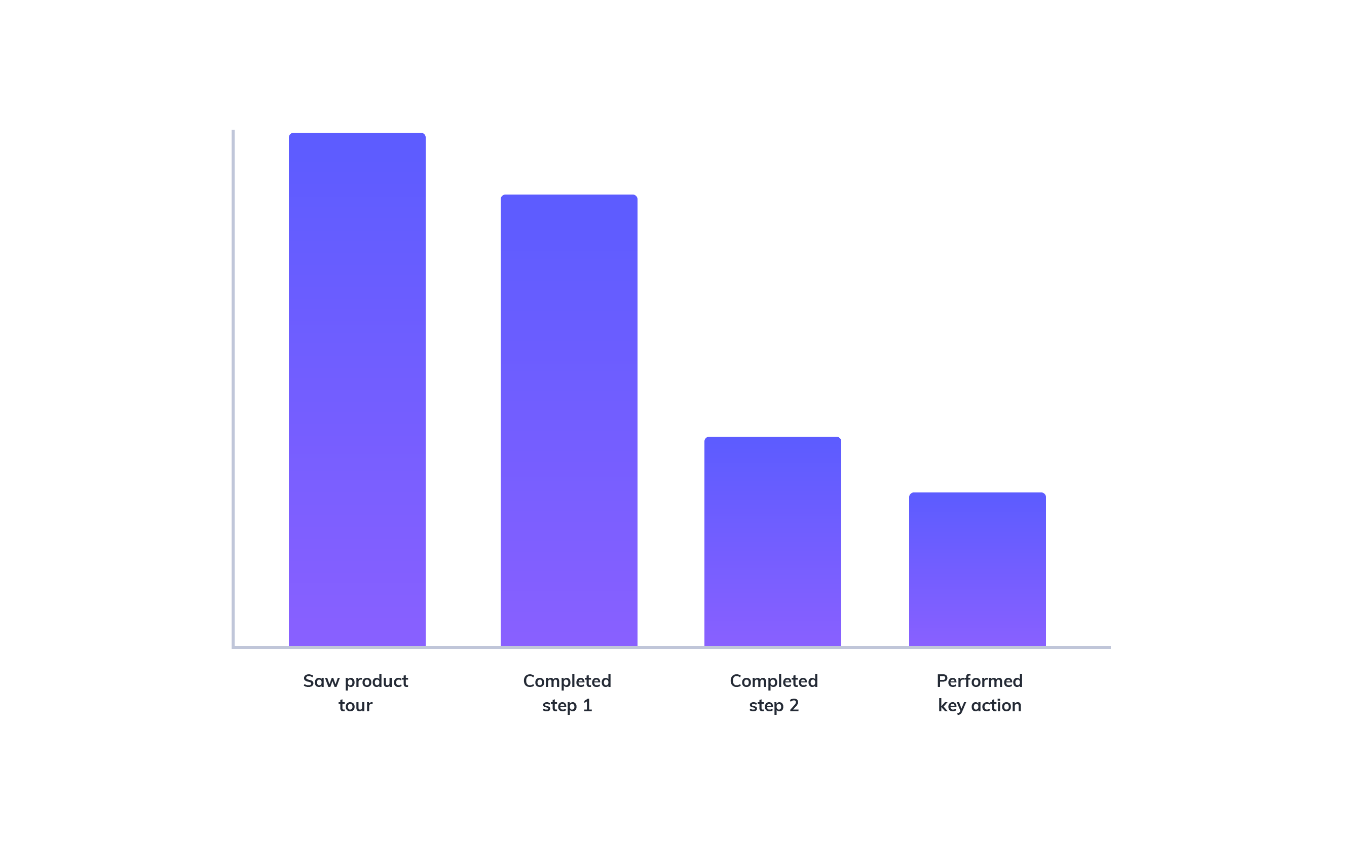 this is a bar graph showing the analytics result of an example product tour in which users abandon the product tour flow after completing the first step