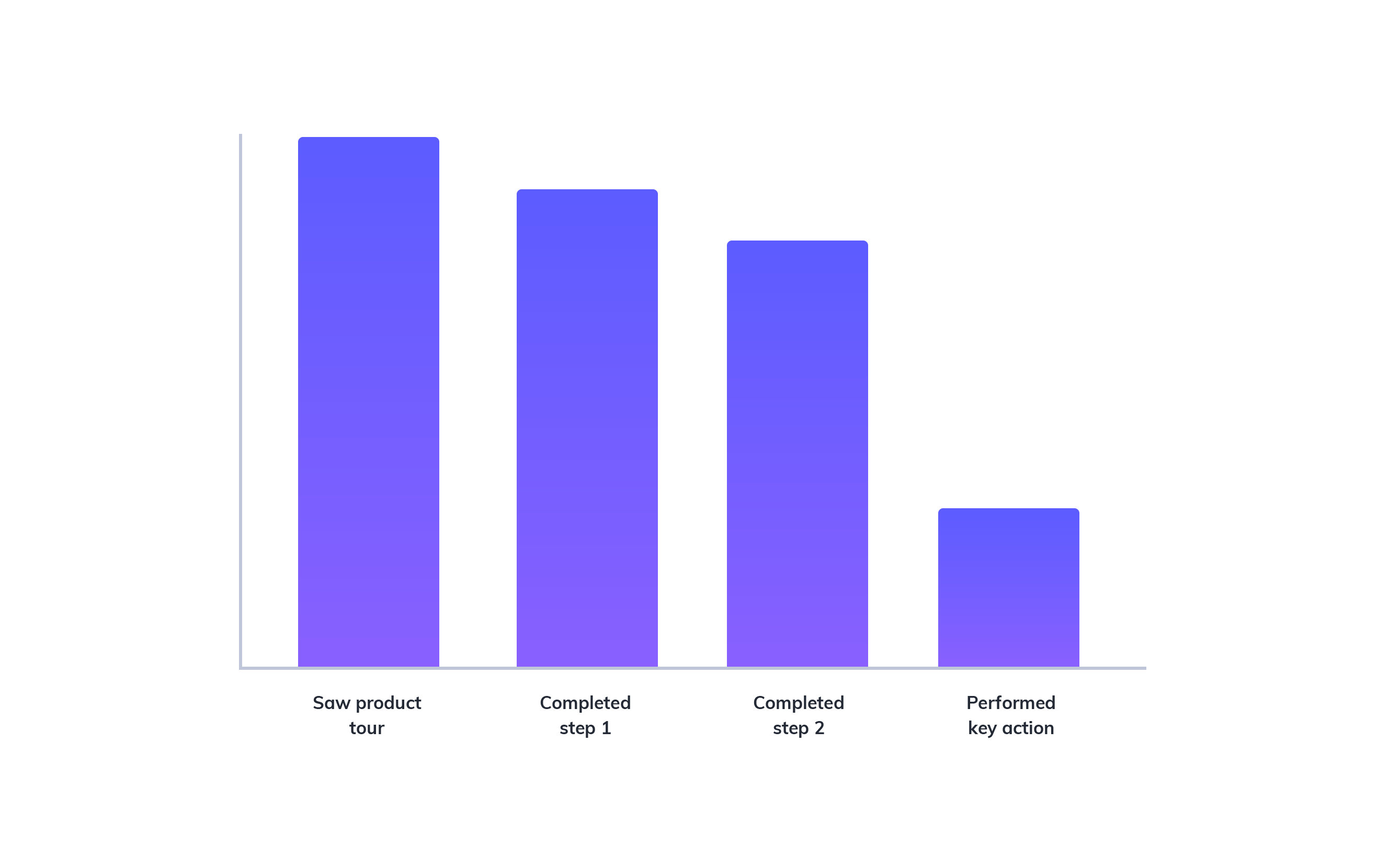 this is a bar graph showing the analytics result of an example product tour in which users abandon the product tour flow after completing the second step