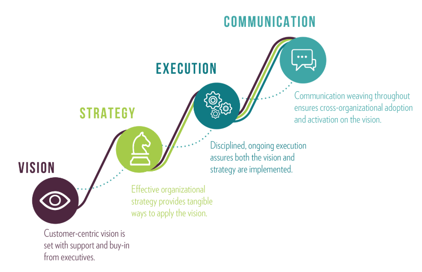 this is an infographic image from hubspot showing the dice model of customer centricity. there are 4 elements: vision, strategy, execution, communication