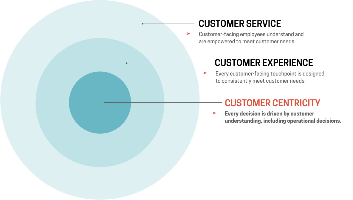 this is an infographic image illustrating customer centricity in 3 concentric circles. this infographic shows the difference between customer service, customer experience, and customer centricity