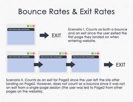 this is an illustration image of bounce rates vs exit rates showing the differences between exit and bounce rates.