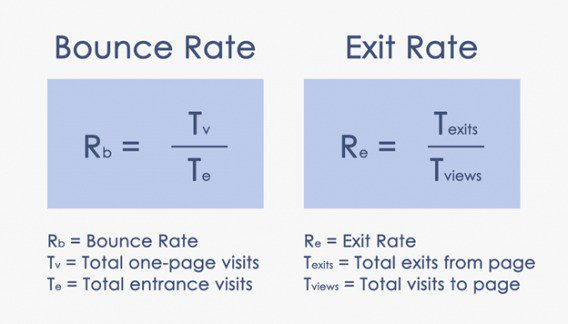 this is an image that shows bounce rate vs exit rate. this image shows the equations for bounce rate and the equation for exit rate side by side