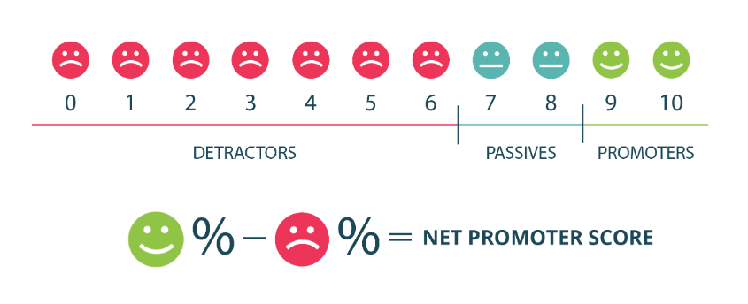 this is an illustration of the net promoter score (NPS) equation and the breakdown of nps scores into detractors passives and promoters