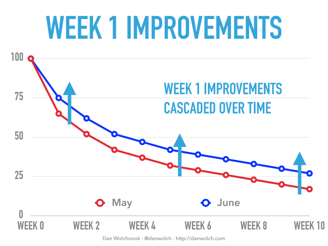 this is a graph that shows the compounding improvements of user retention over time