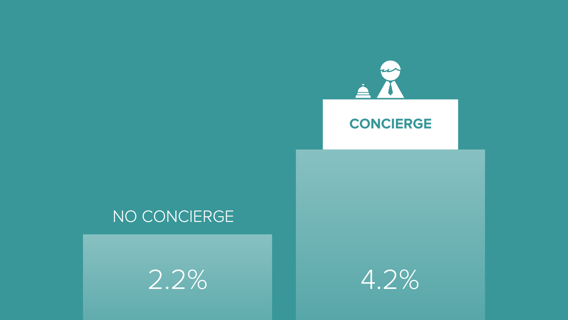 this is an infographic that shows the impact of concierge high touch user onboarding with a customer success manager