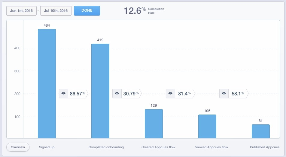 this is a screenshot of analytics tool results showing user onboarding flow completion conversion rate