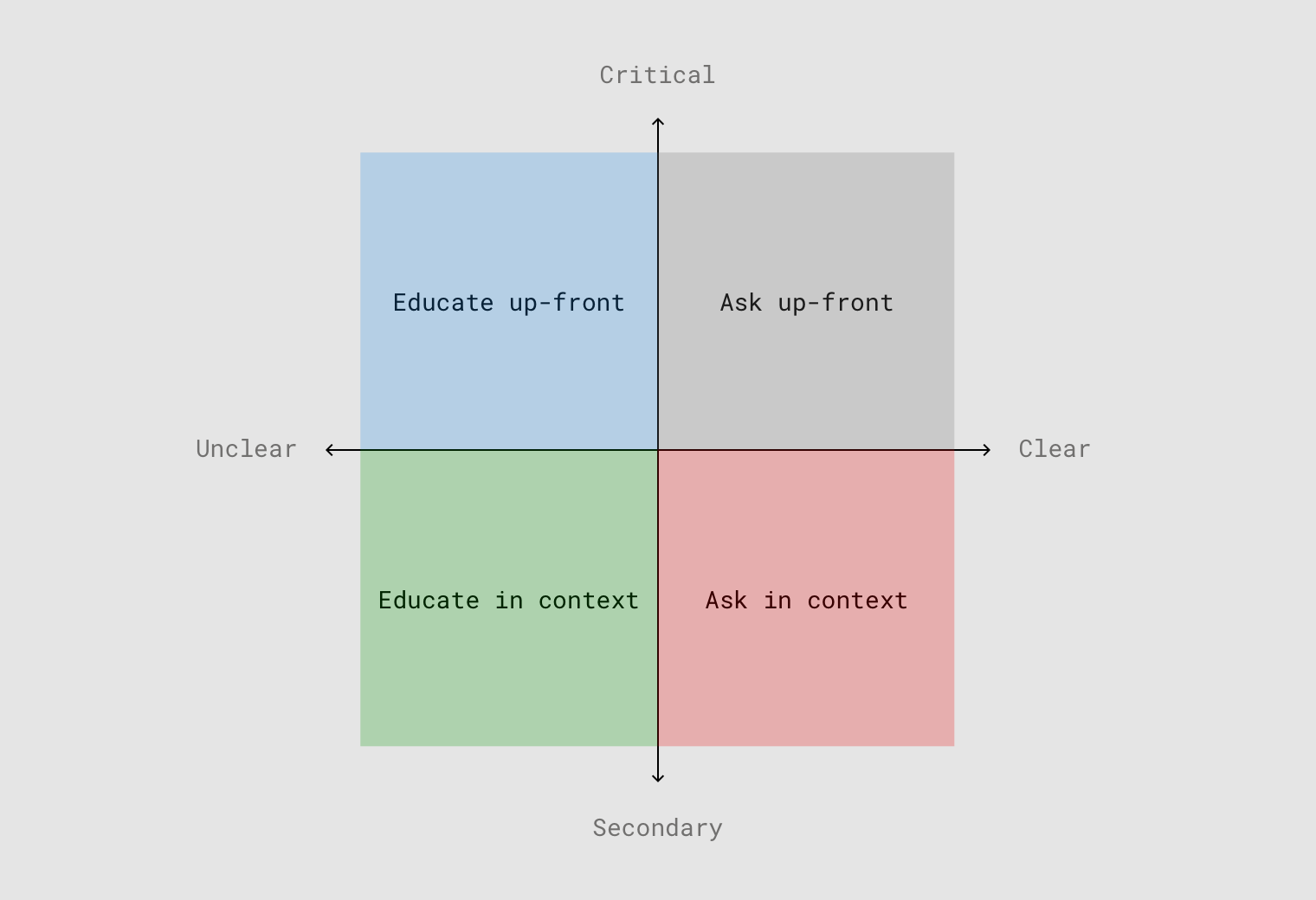 A diagram with two axes: secondary to critical and unclear to clear. Ask up-front sits in the critical-clear quadrant. Ask in context sits in the secondary-clear quadrant. Educate up-front sits in the critical-unclear quadrant. And educate in context sits in the unclear-secondary quandrant.