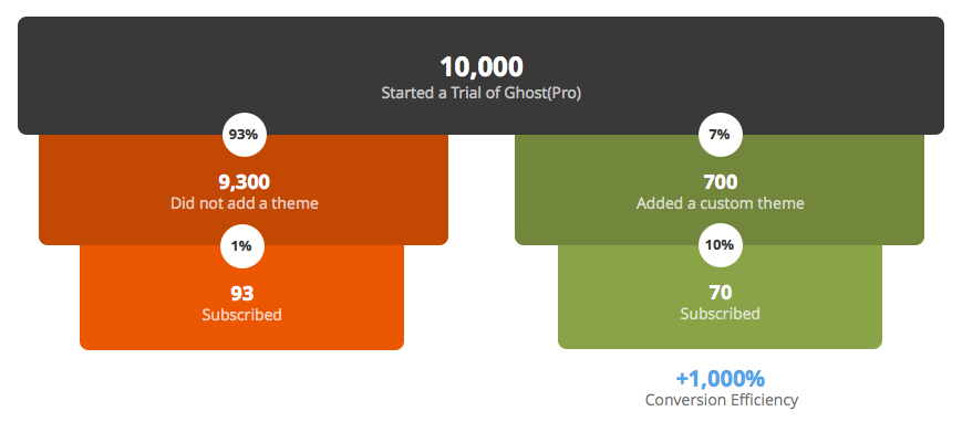 This is a graphic comparing the conversion rate of ghost cms users who added a theme vs those that didn't.