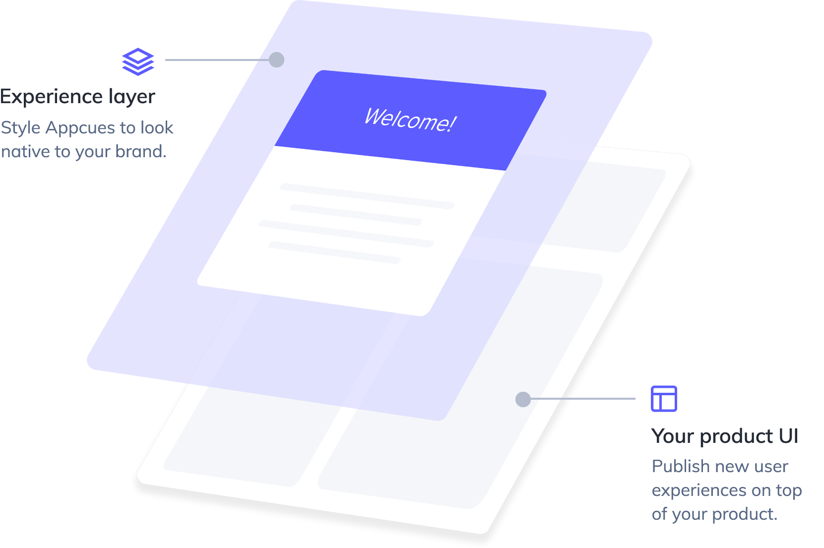 An illustration layer showing how Appcues can by styled completely native to your brand guidelines, while publishing new user experiences on top of your product.
