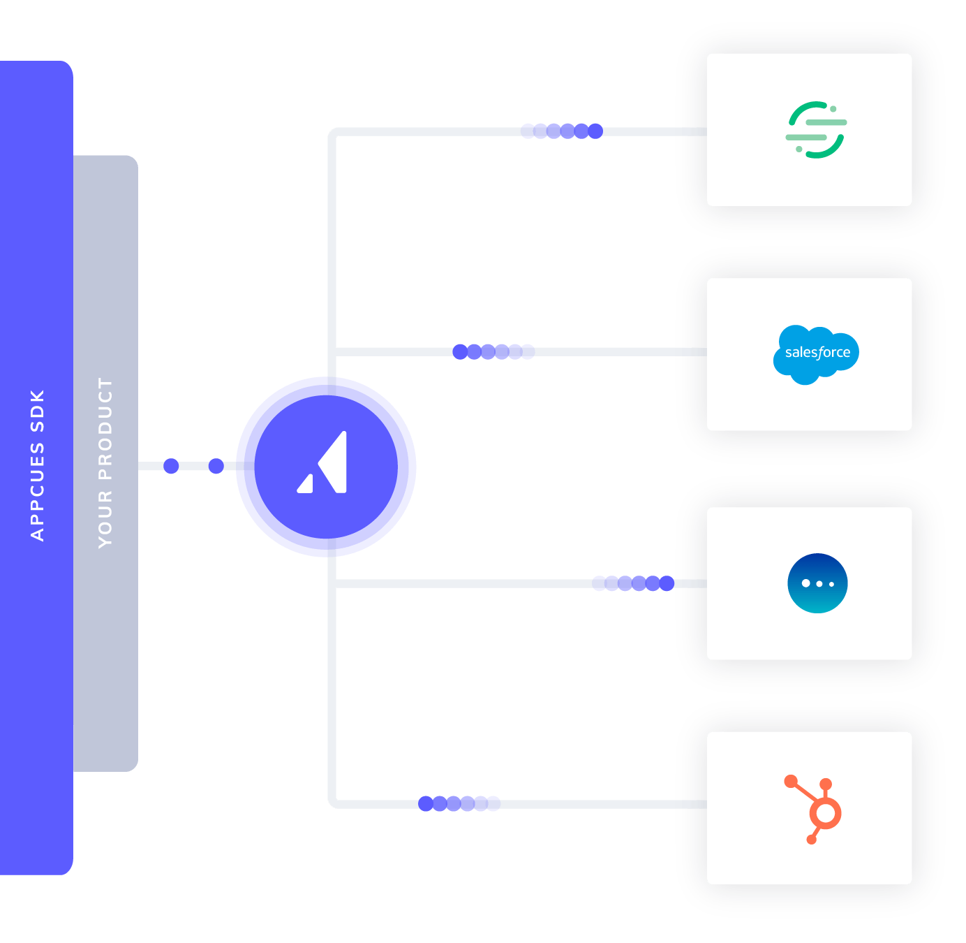An illustration of how Appcues works, showing the Appcues SDK sitting on top of your product. Information can then be passed to Appcues and any other product in your technology stack, including Segment, Salesforce, Mixpanel, and Hubspot.