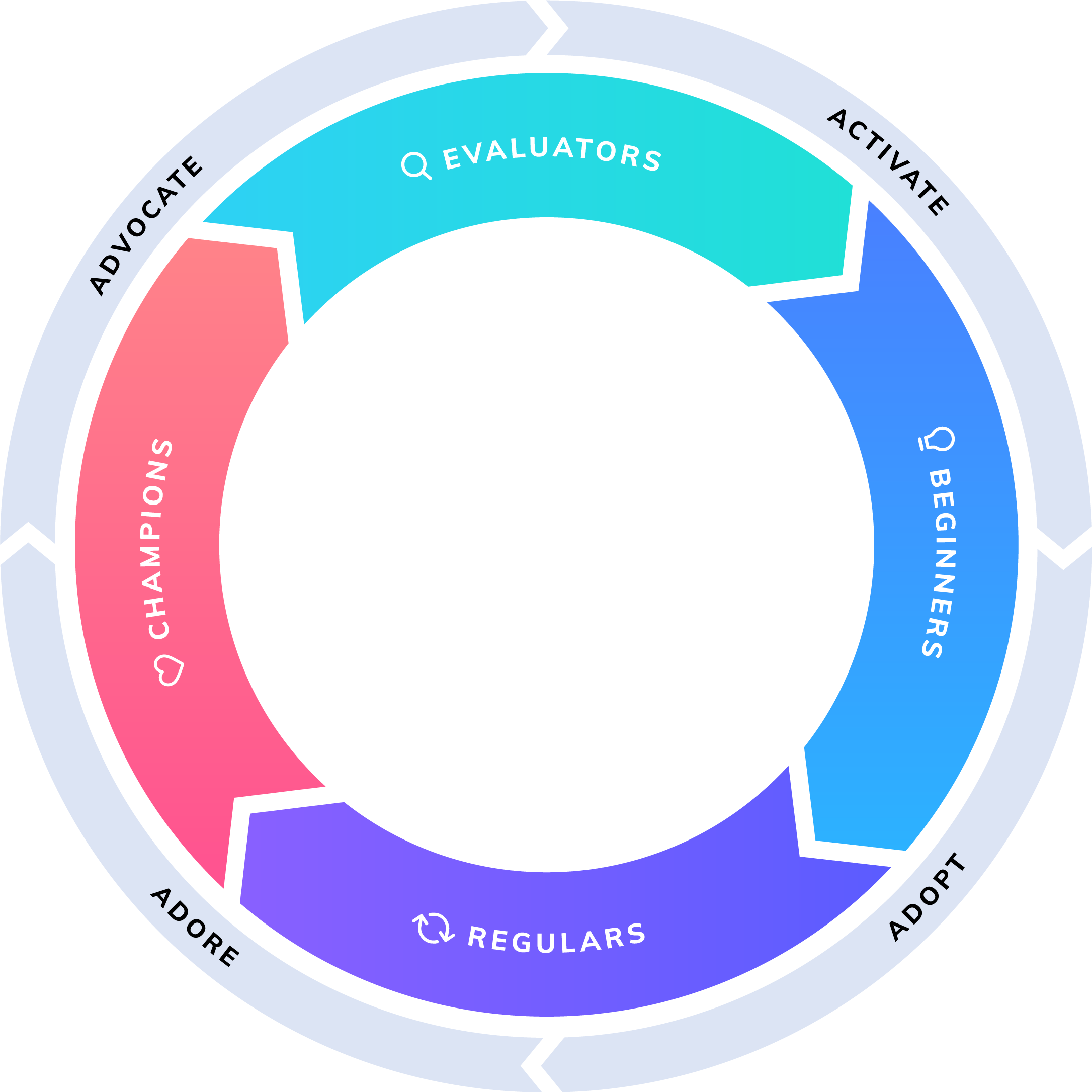 A product-led growth flywheel with inner rings showing the types of product users (evaluators, beginners, regulars, and champions) and outer rings that how the actions that need to be taken to get to the next inner ring (advocate, activate, adopt, adore).