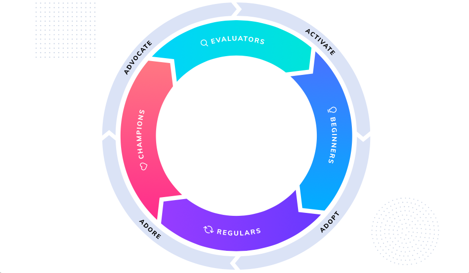 The Appcues Product-Led Growth Flywheel is a framework for growing your business by investing in a product-led user experience. It consists of 4 sequential user segments—evaluator, beginner, regular, and champion—and the key actions these users take to graduate from one stage to the next: activate, adopt, adore, and advocate.
