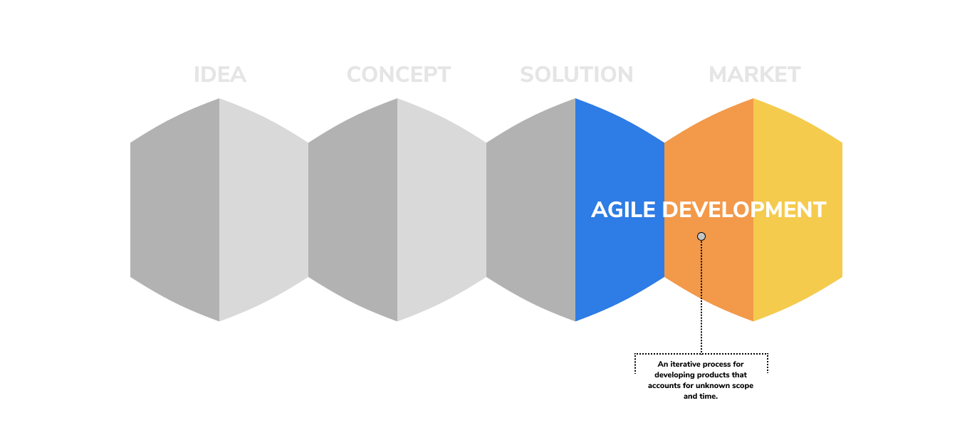 graphic illustrating how agile development fits into the product developent cycle