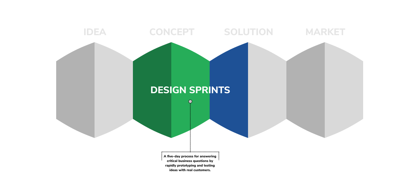graphic that illustrates how design sprints fit into the product developent cycle