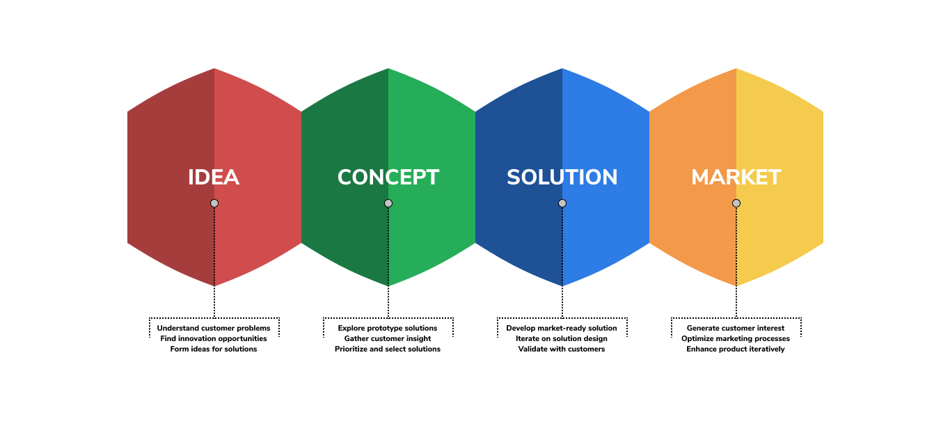 infographic showing the 4 stages of product development—idea, concept, solution, market