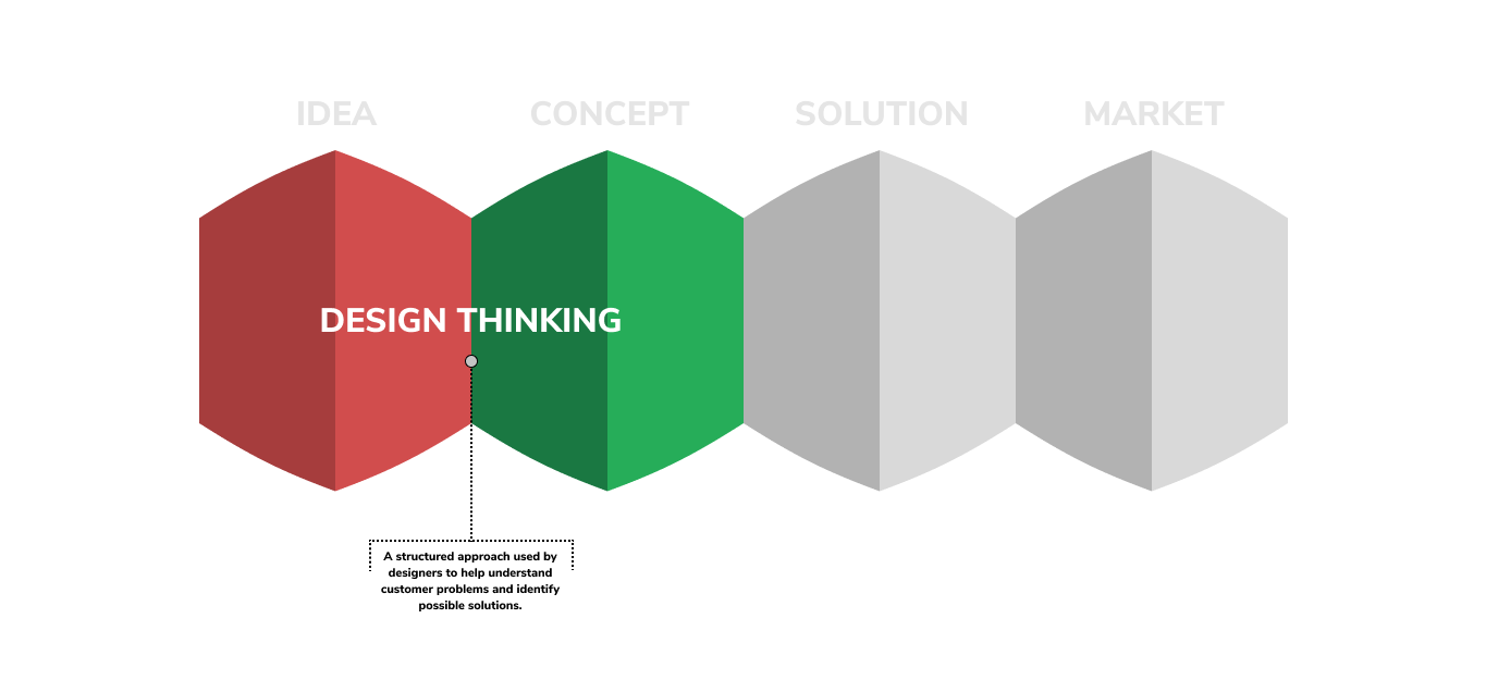 graphic that illustrates how design thinking fits into the product developent cycle