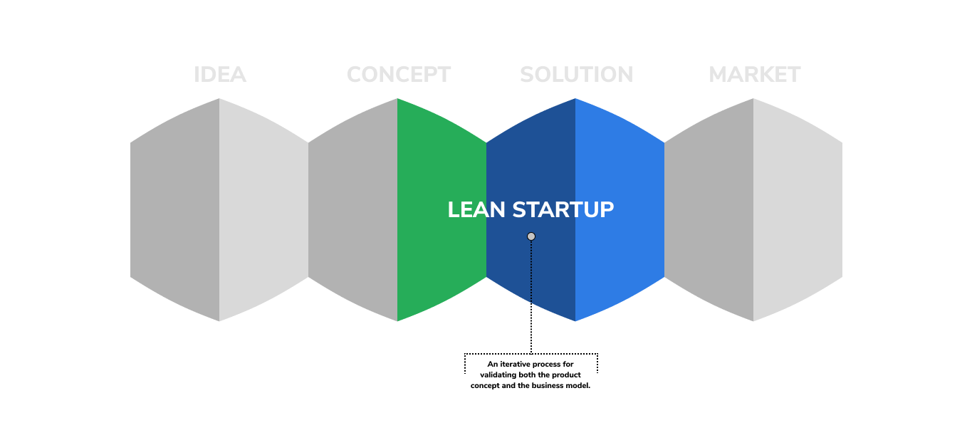graphic illustrating how a lean startup methodology fits into the product developent cycle