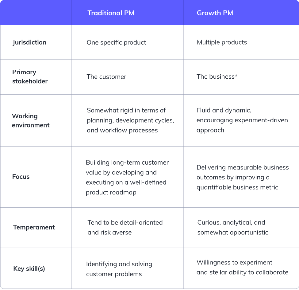 Table showing differences between growth product managers vs traditional product managers. Traditional PM Jurisdiction One specific product, Primary stakeholder The customer, Working environment Somewhat rigid in terms of planning, development cycles, and workflow processes, Focus Building long-term customer value by developing and executing on a well-defined product roadmap, Temperament Tend to be detail-oriented and risk averse, Key skill(s) Identifying and solving customer problems. Growth PM Jurisdiction Multiple products, Primary stakeholder The business*, Working environment Fluid and dynamic, encouraging experiment-driven approach, Focus Delivering measurable business outcomes by improving a quantifiable business metric, Temperament Curious, analytical, and somewhat opportunistic, Key skill(s) Willingness to experiment and stellar ability to collaborate