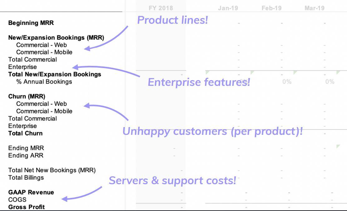 revenue budget with product roadmap elements, including product lines, enterprise features, unhappy customers, servers and support costs