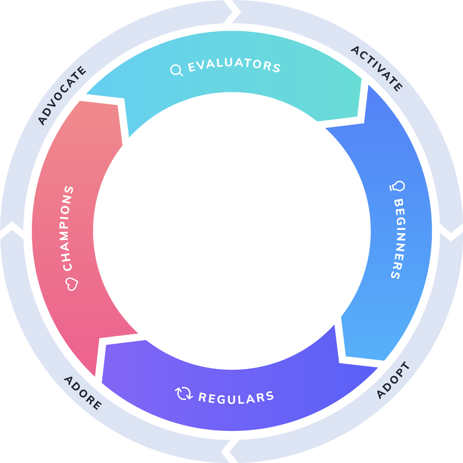 image of the appcues product led growth flywheel showing stages of the user journey from activation, adoption, engagement, and referral