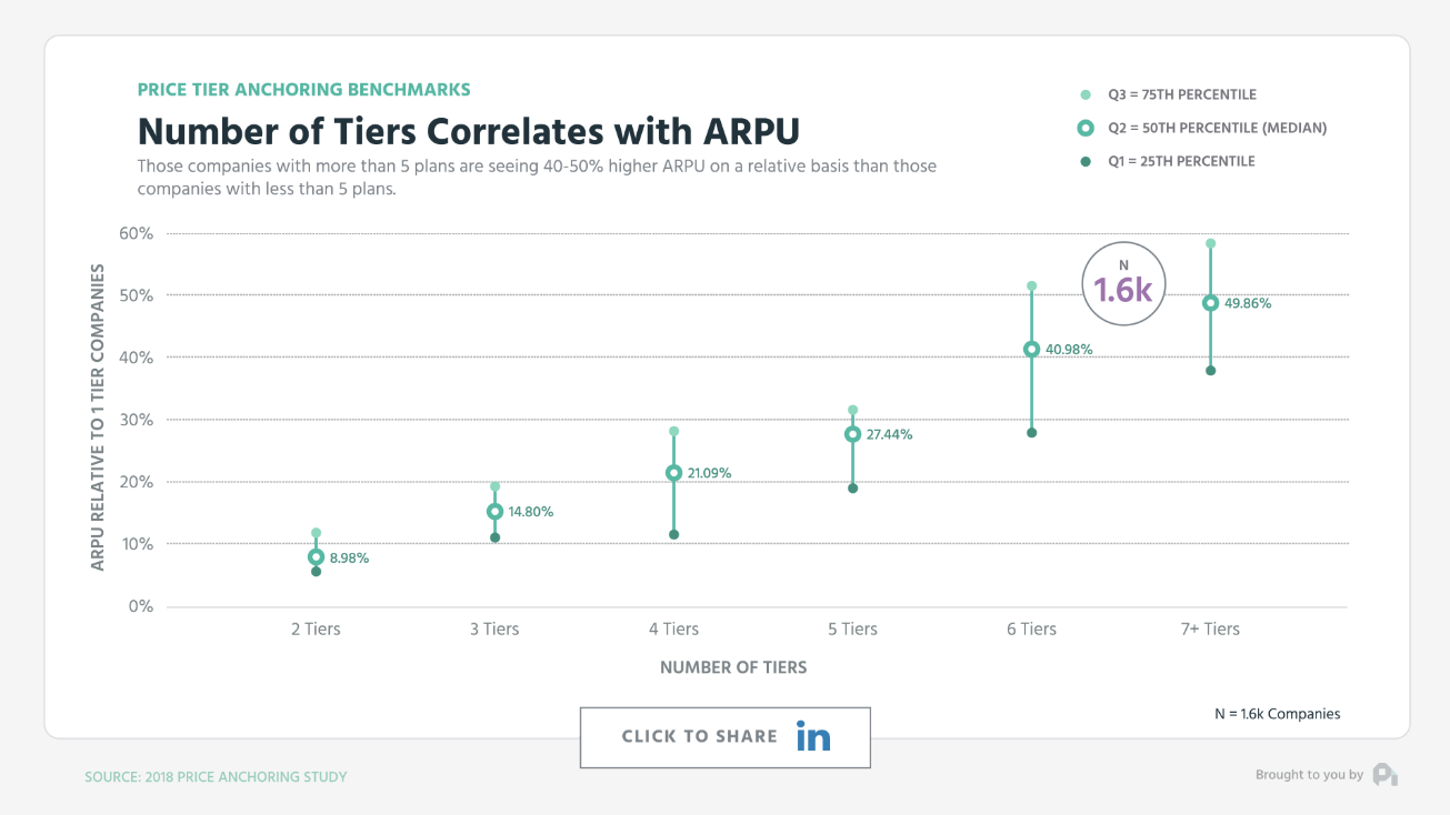 profitwell priceintelligently chart about tiered pricing correlating with ARPU