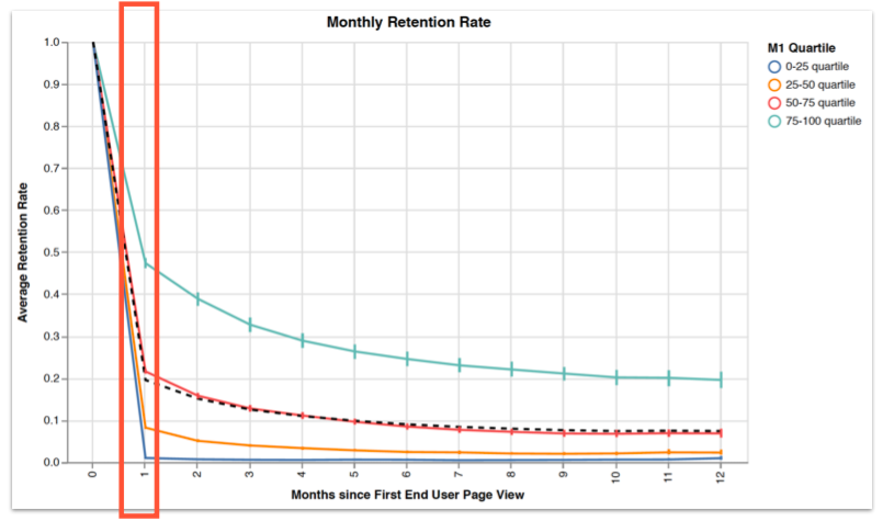 30 day retention rates for appcues customer end users