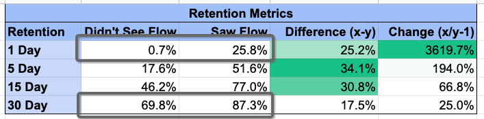 example retention metric spreadsheet data from appcues customer