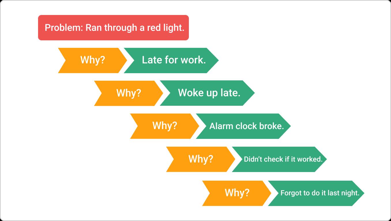 simple 5 whys root cause analysis example kanban