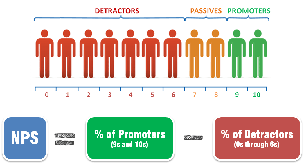 net promoter score nps detractors passives promoters calculate nps formula