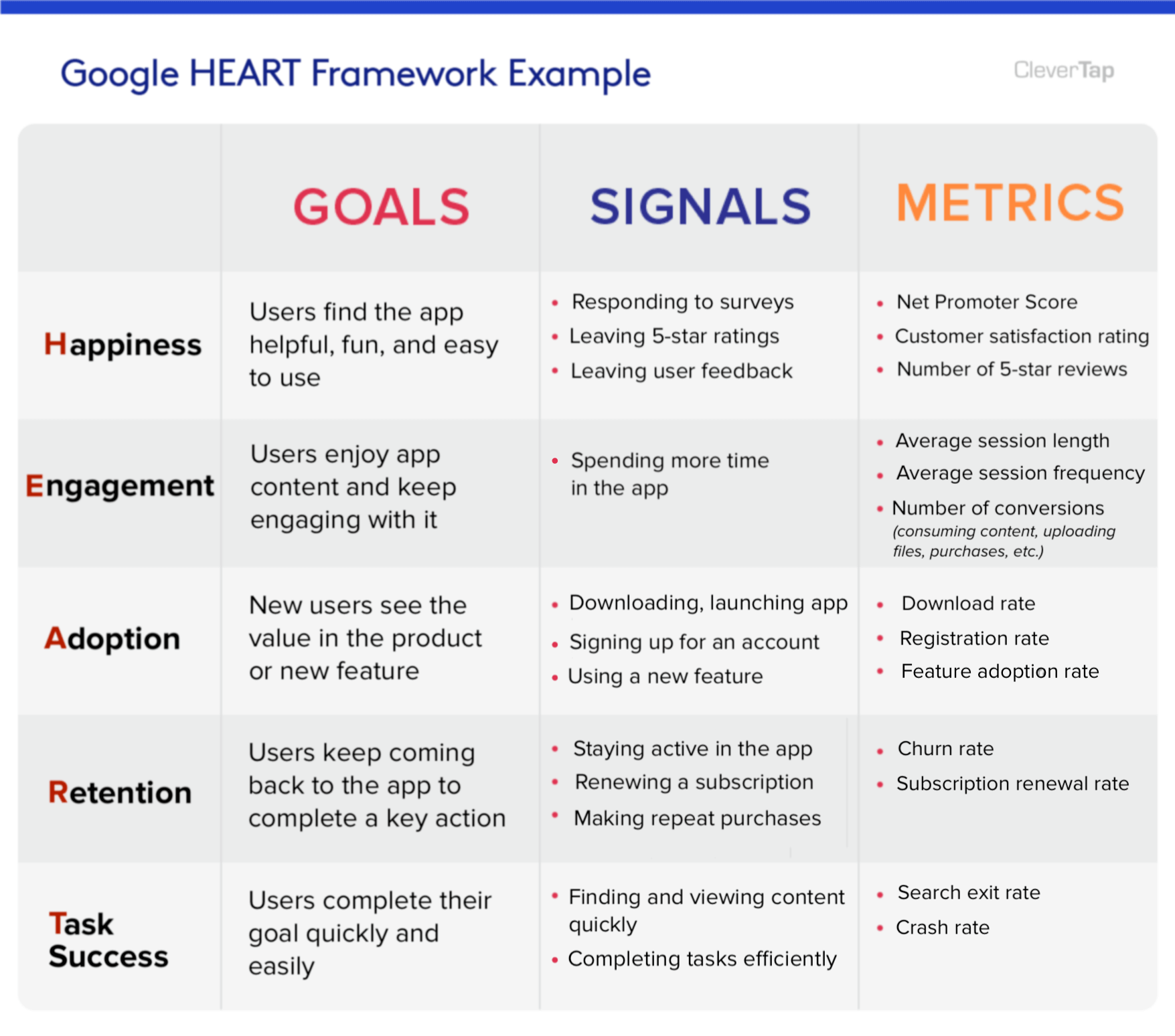 google heart framework example chart with goals, signals, and metrics for measuring UX