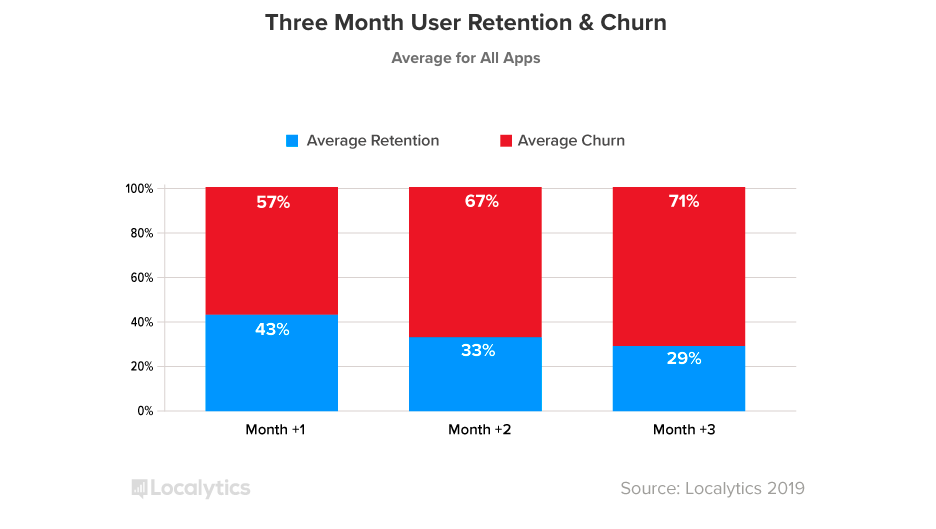 This is a bar graphing showing average user retention and user churn rates for mobile apps in 2018. Churn is shown in red, retention in blue.