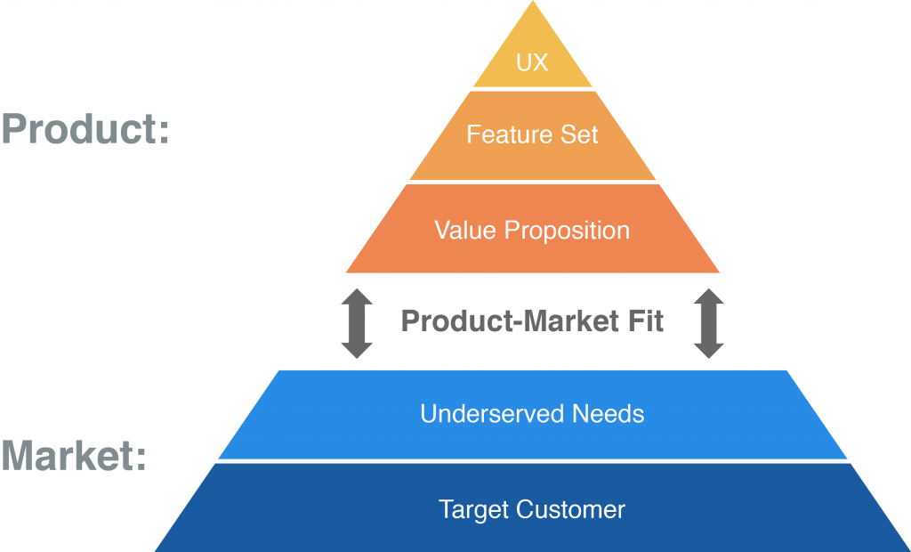 product market fit pyramid showing the relationship between product offering and market needs