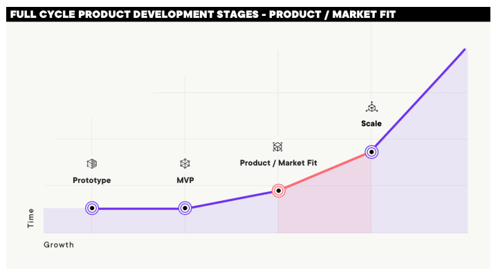 full cycle product development stages: prototype to mvp to product market fit to scale