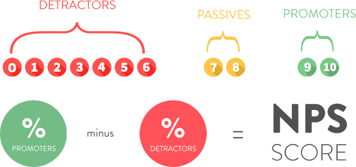 nps score how it's calculated infographic