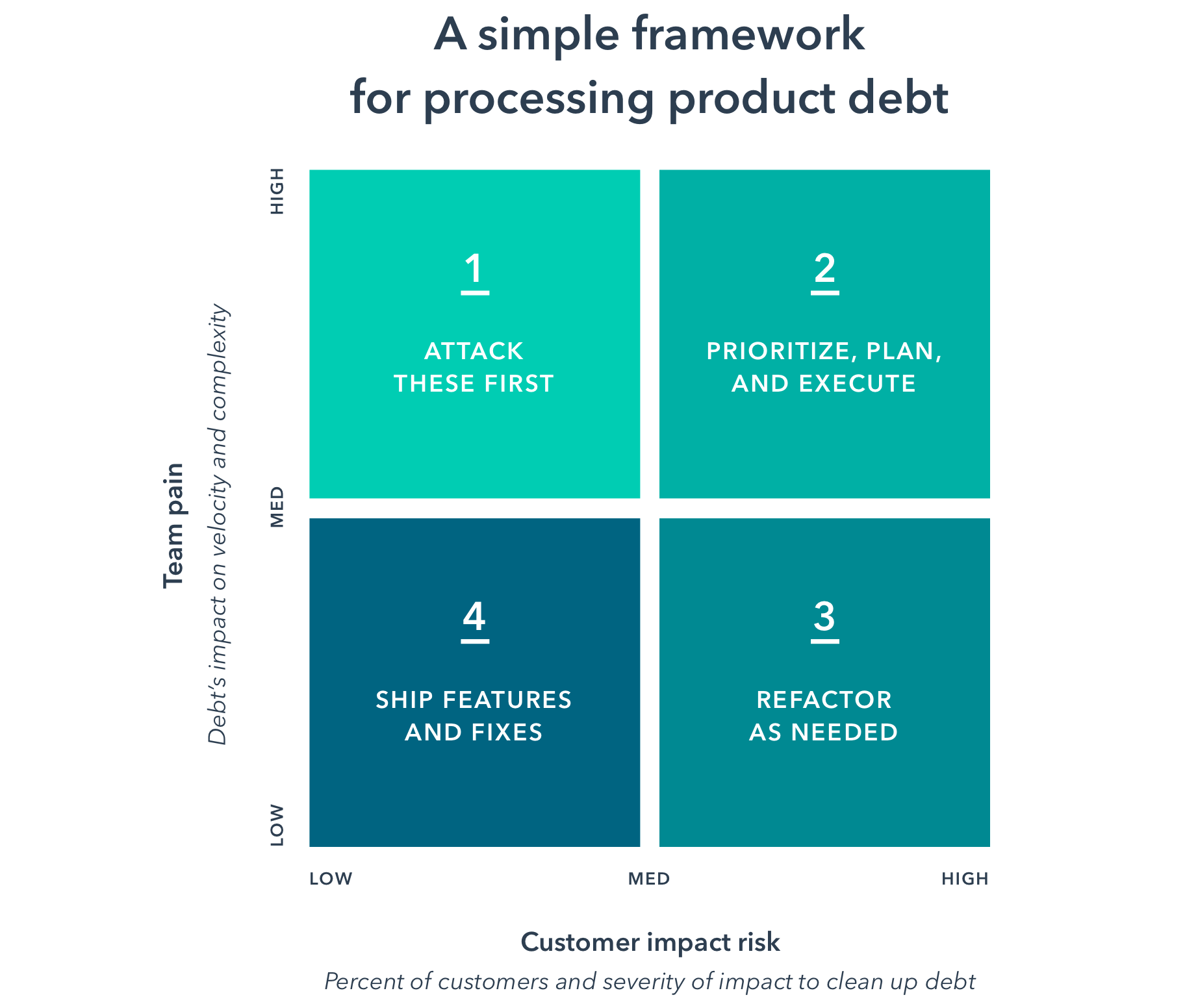 a framework for processing product debt in 4 quadrants, image from hubspot