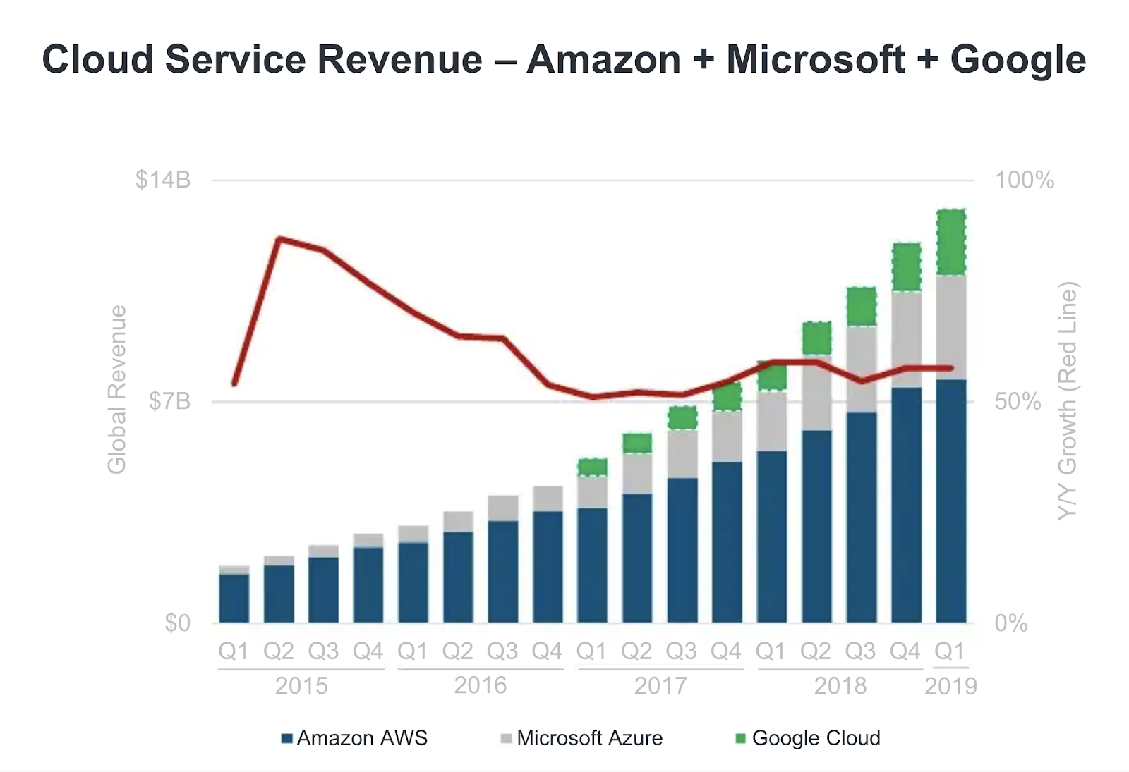 cloud service revenue chart - amazon, microsoft, google
