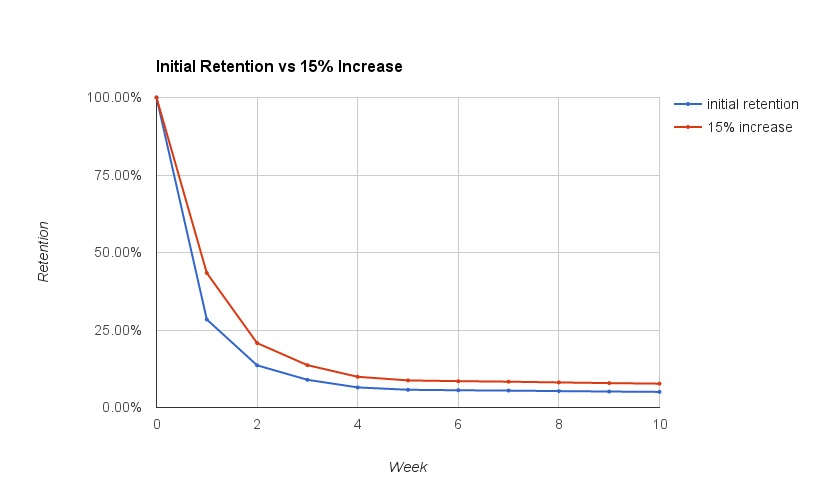 initial retention rate vs 15% increase chart
