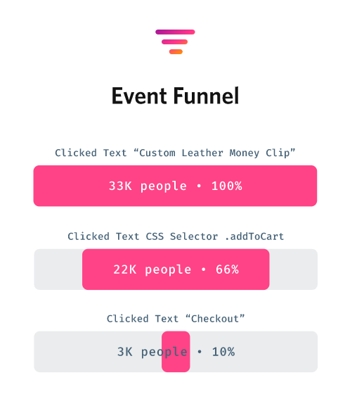 fullstory event funnel analysis