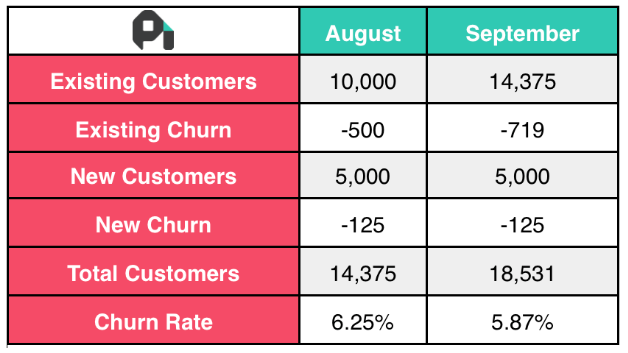 churn simple calculation example chart
