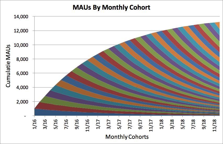 maus by monthly cohort bad retention curve looks like this