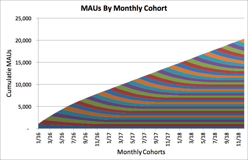maus by monthly cohort example customer retention curve